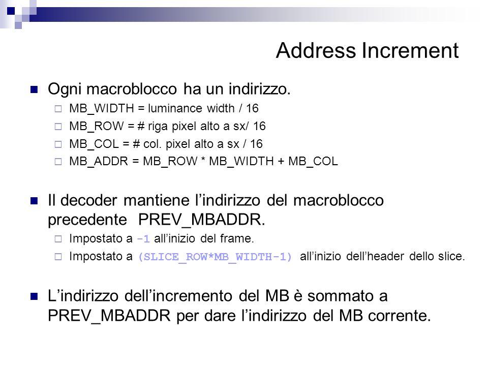 Address Increment Ogni macroblocco ha un indirizzo.