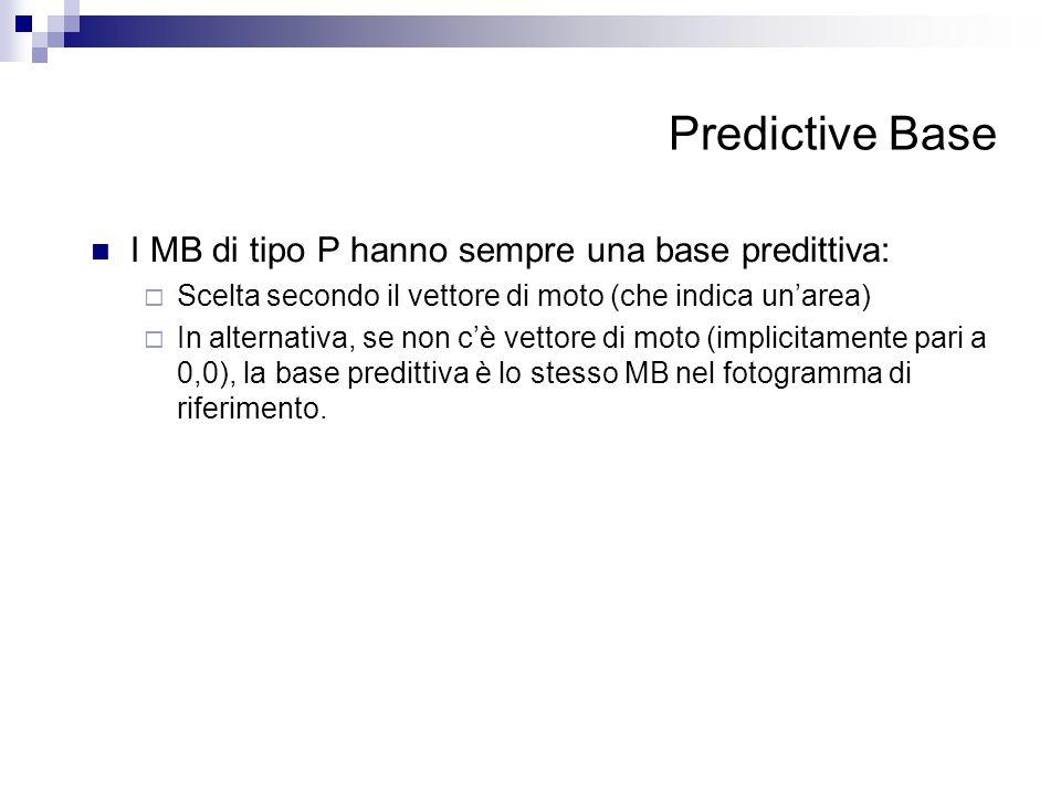 Predictive Base I MB di tipo P hanno sempre una base predittiva: