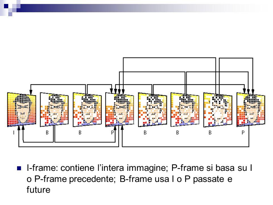 I-frame: contiene l'intera immagine; P-frame si basa su I o P-frame precedente; B-frame usa I o P passate e future