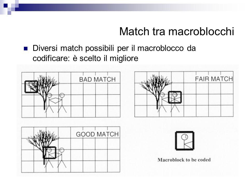 Match tra macroblocchi