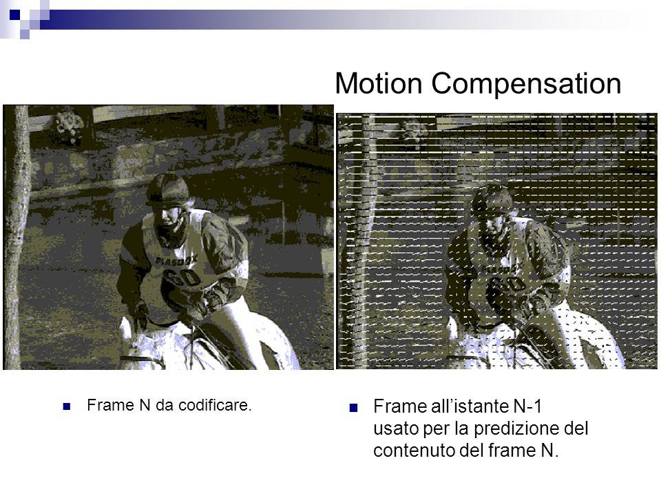 Motion Compensation Frame N da codificare.