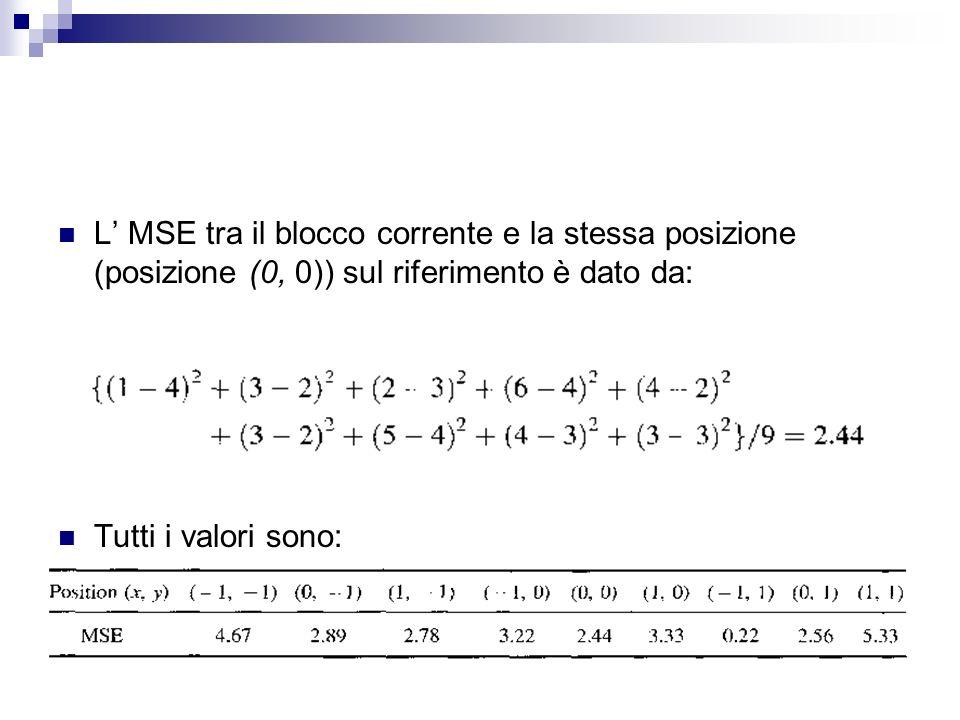 L' MSE tra il blocco corrente e la stessa posizione (posizione (0, 0)) sul riferimento è dato da: