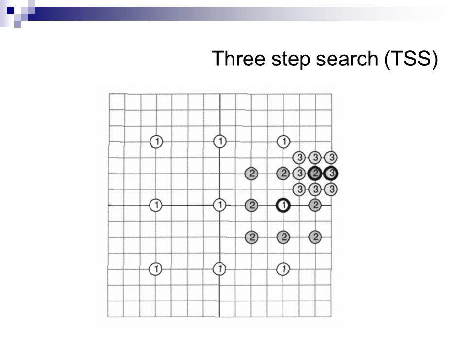 Three step search (TSS)