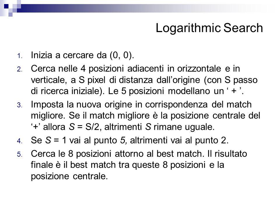 Logarithmic Search Inizia a cercare da (0, 0).