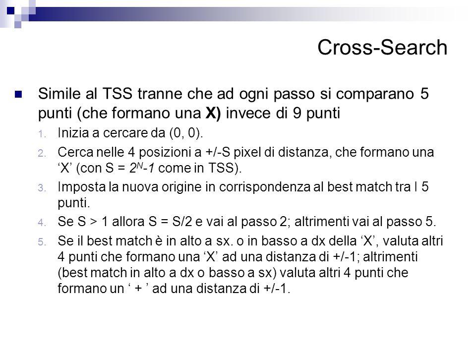 Cross-Search Simile al TSS tranne che ad ogni passo si comparano 5 punti (che formano una X) invece di 9 punti.