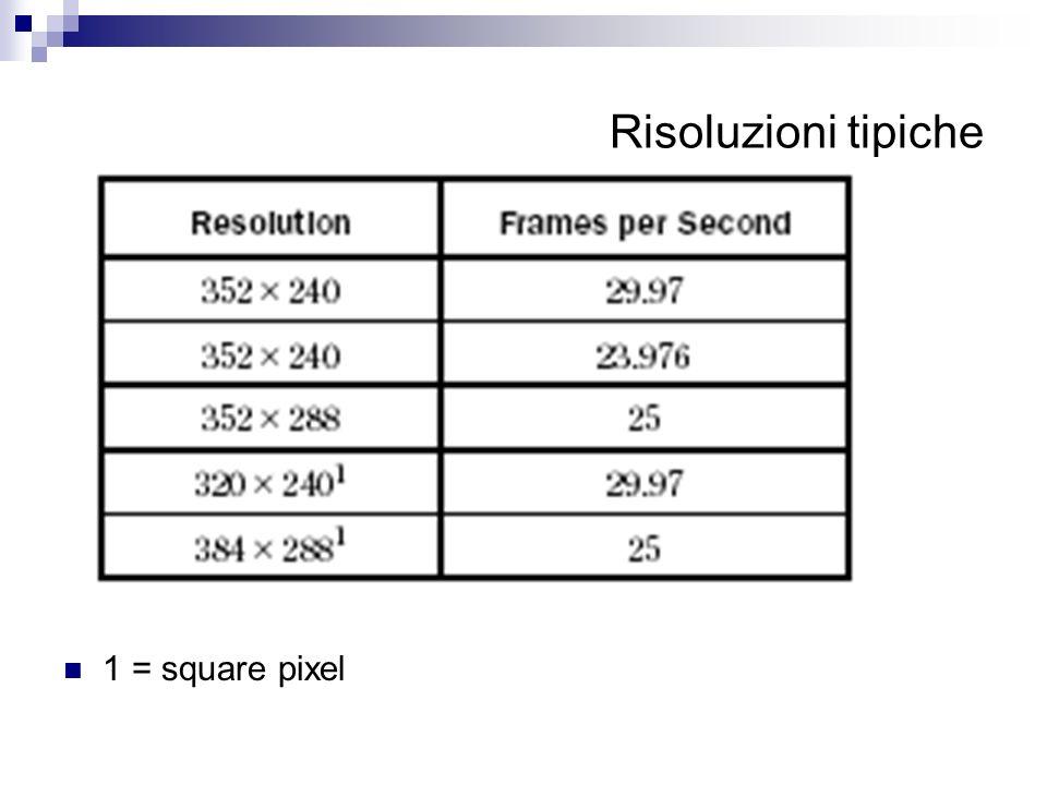 Risoluzioni tipiche 1 = square pixel