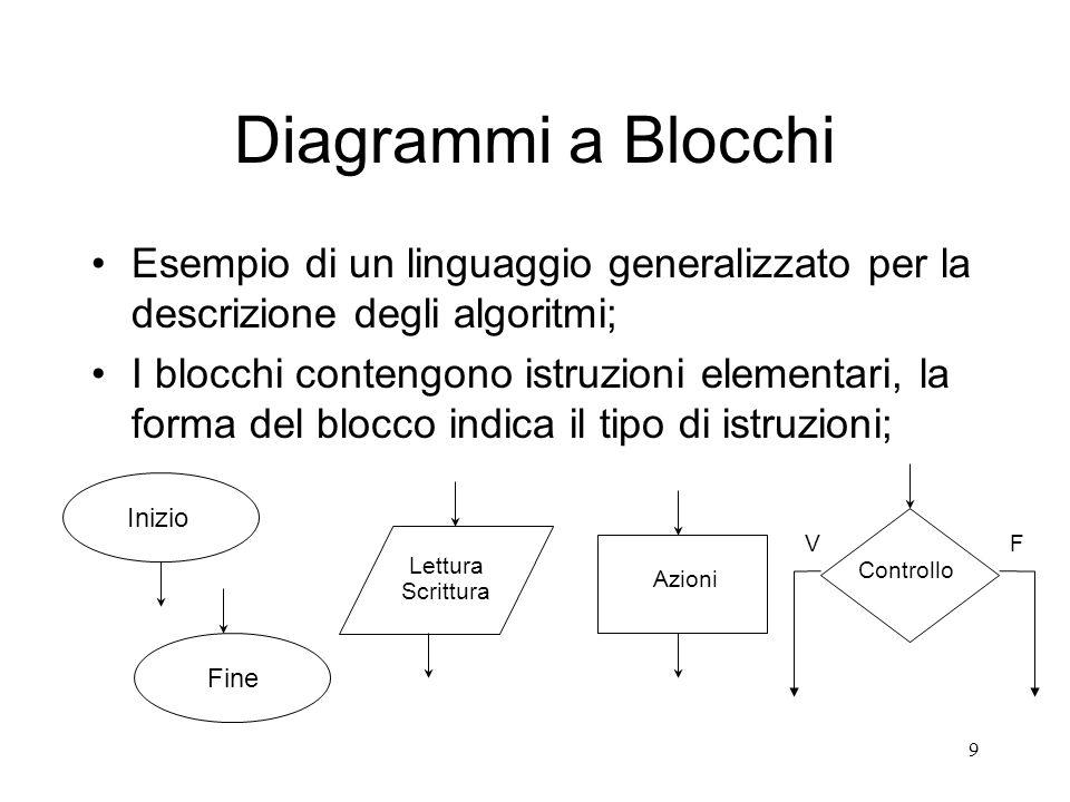 Diagrammi a BlocchiEsempio di un linguaggio generalizzato per la descrizione degli algoritmi;