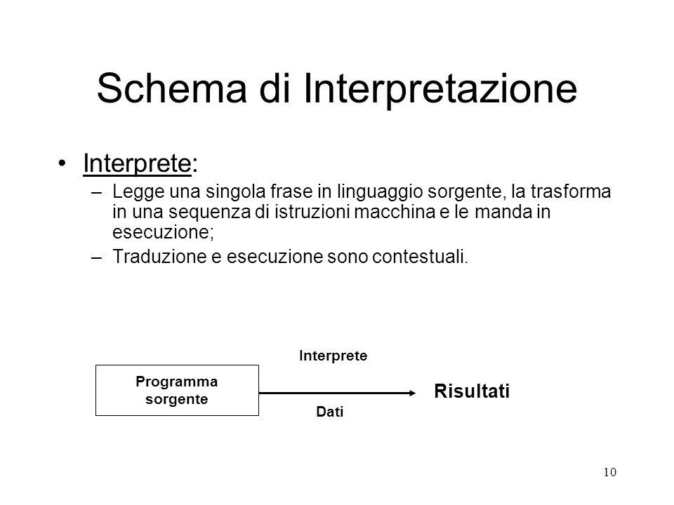 Schema di Interpretazione