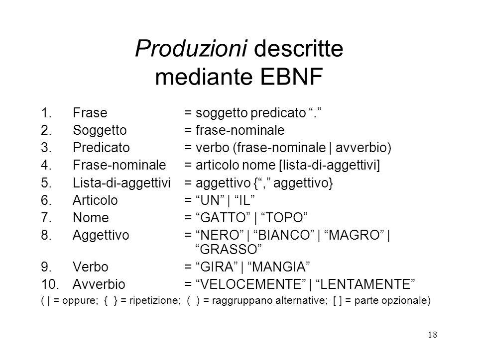 Produzioni descritte mediante EBNF