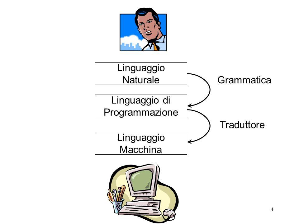 Linguaggio Naturale Grammatica Linguaggio di Programmazione Traduttore Linguaggio Macchina