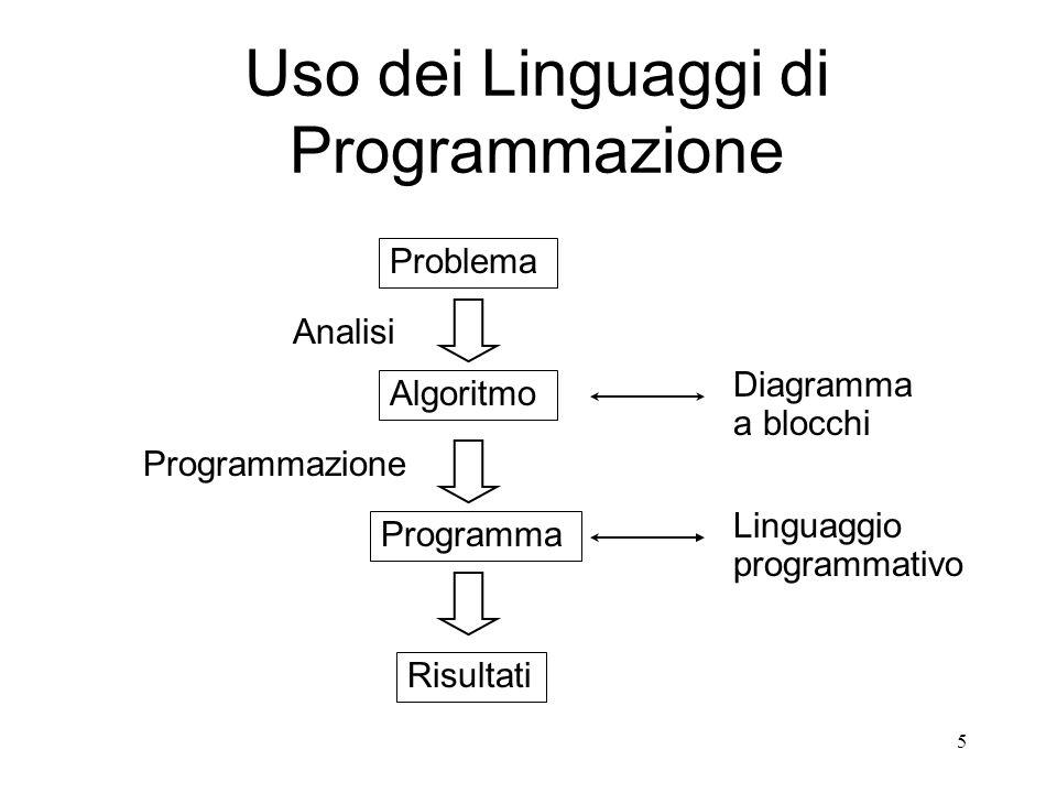 Uso dei Linguaggi di Programmazione