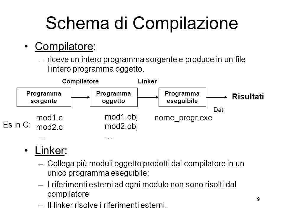 Schema di Compilazione