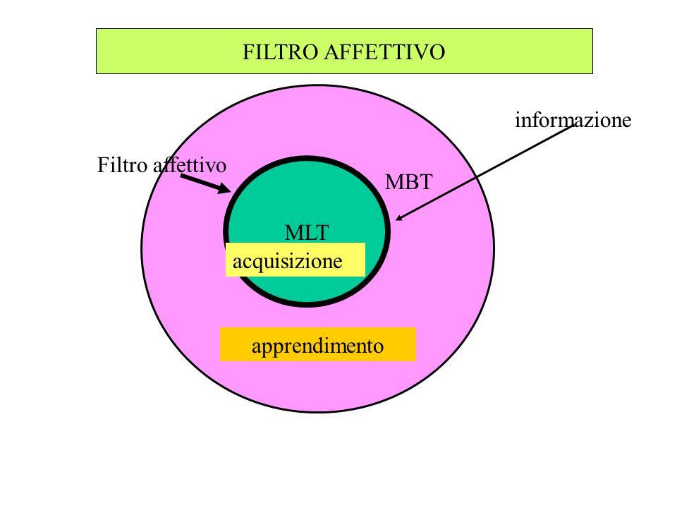 . FILTRO AFFETTIVO informazione Filtro affettivo MBT MLT acquisizione