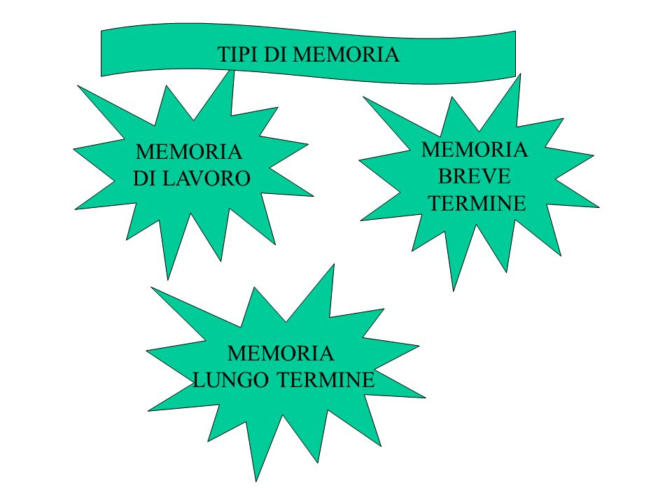 TIPI DI MEMORIA MEMORIA DI LAVORO MEMORIA BREVE TERMINE MEMORIA LUNGO TERMINE