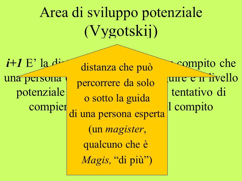 Area di sviluppo potenziale (Vygotskij)