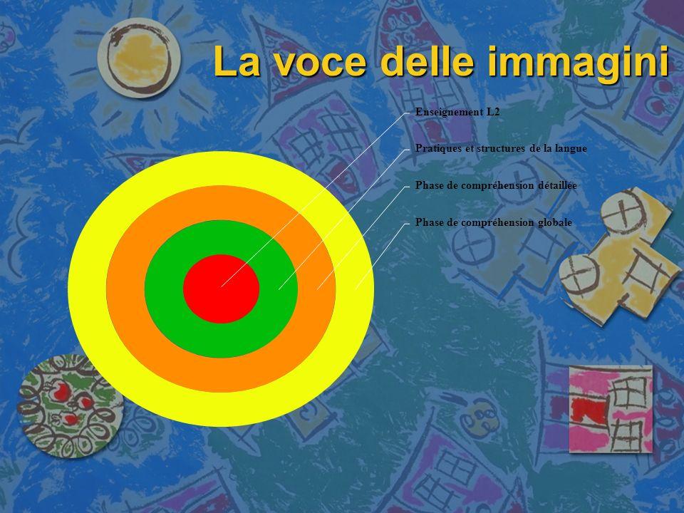 La voce delle immagini Le differenti fasi dell'iter didattico
