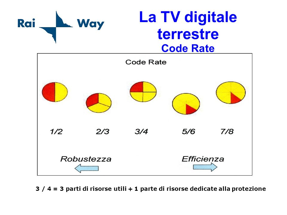 La TV digitale terrestre Code Rate