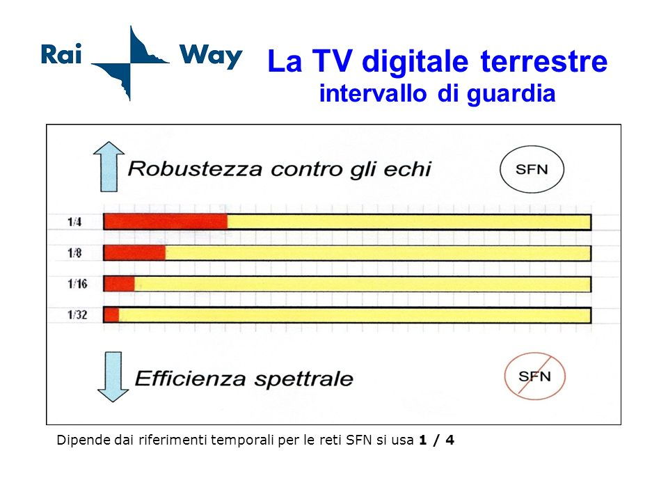 La TV digitale terrestre intervallo di guardia