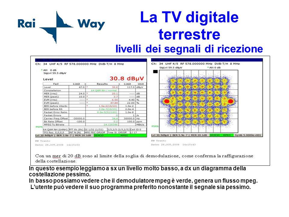 La TV digitale terrestre livelli dei segnali di ricezione