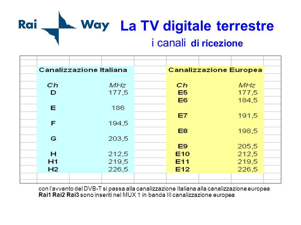 La TV digitale terrestre i canali di ricezione