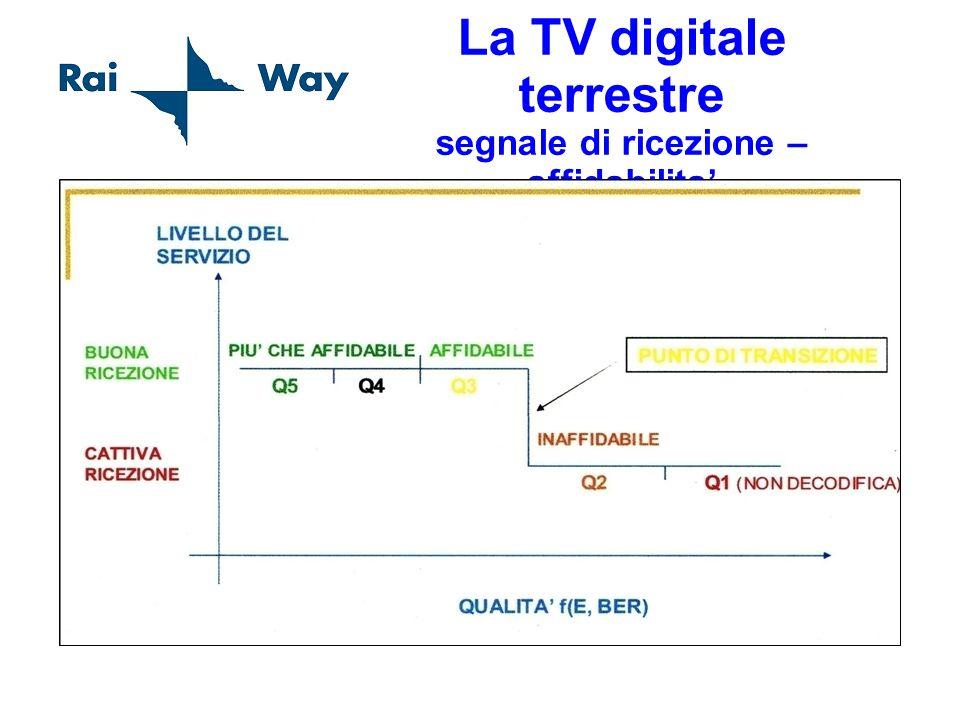 La TV digitale terrestre segnale di ricezione – affidabilita'