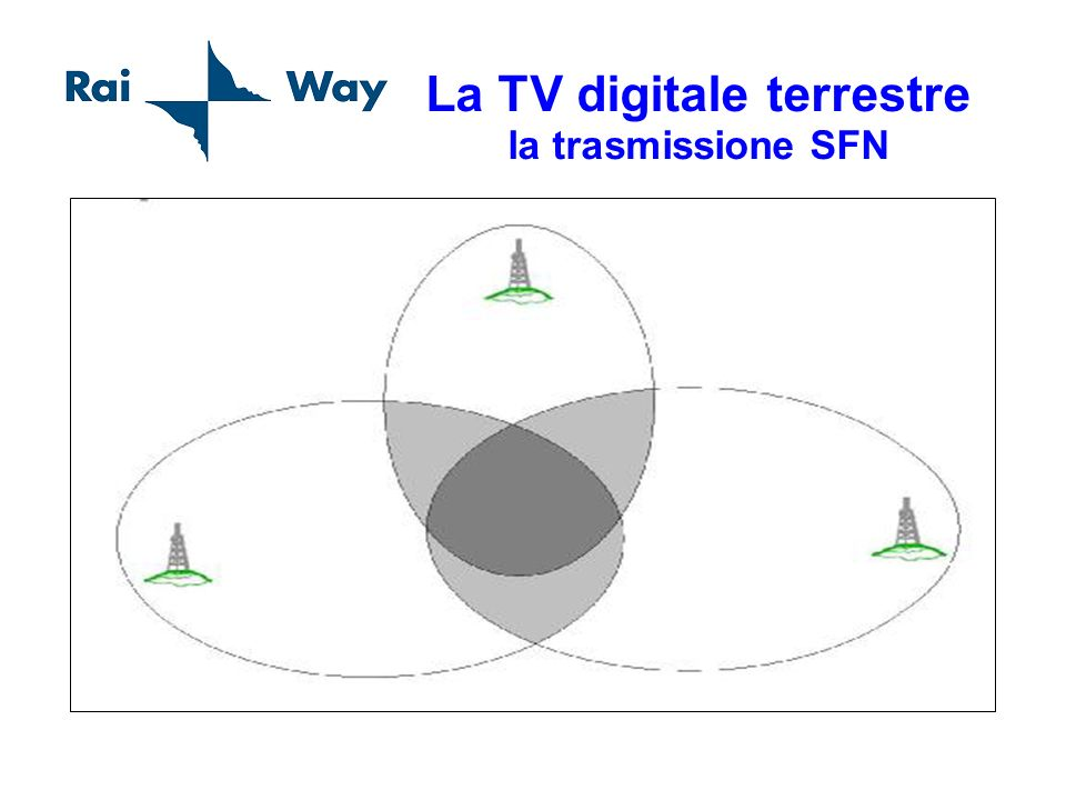 La TV digitale terrestre la trasmissione SFN