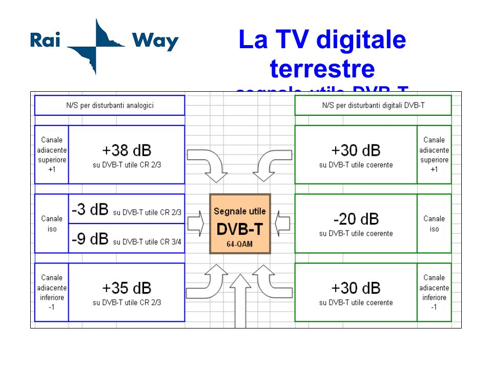 La TV digitale terrestre segnale utile DVB-T
