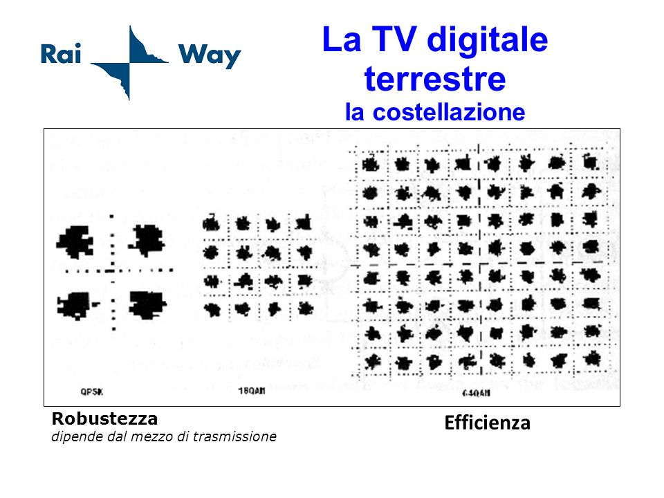 La TV digitale terrestre la costellazione