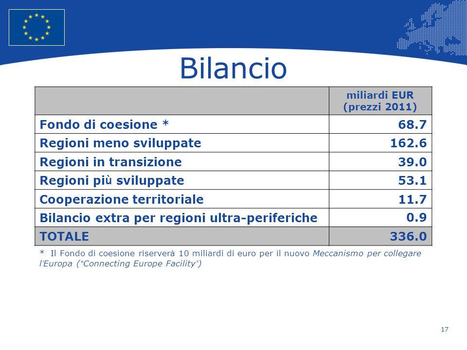 Bilancio Fondo di coesione * 68.7 Regioni meno sviluppate 162.6