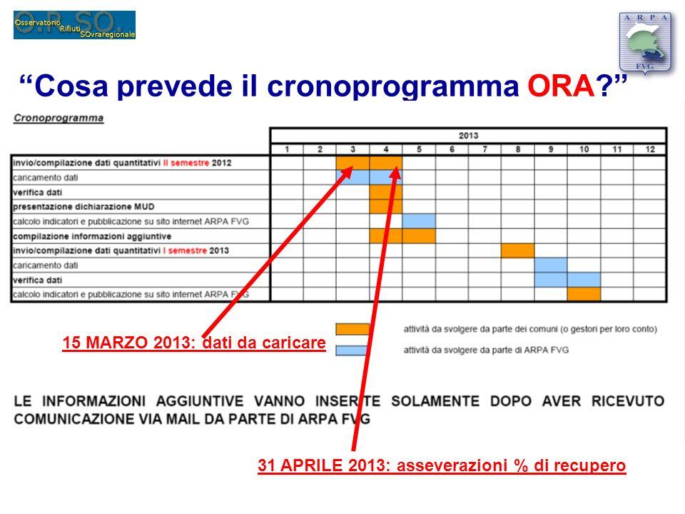 Cosa prevede il cronoprogramma ORA