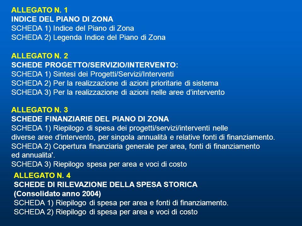 ALLEGATO N. 1 INDICE DEL PIANO DI ZONA. SCHEDA 1) Indice del Piano di Zona. SCHEDA 2) Legenda Indice del Piano di Zona.