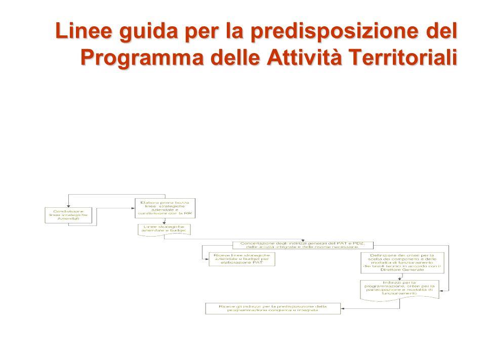 Linee guida per la predisposizione del Programma delle Attività Territoriali