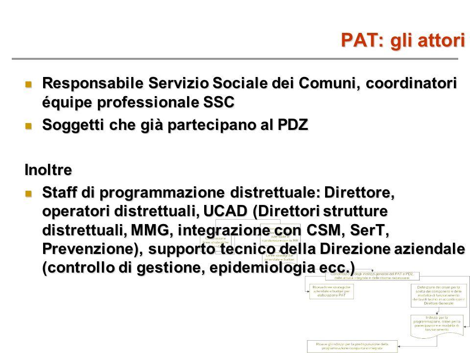 PAT: gli attori Responsabile Servizio Sociale dei Comuni, coordinatori équipe professionale SSC. Soggetti che già partecipano al PDZ.