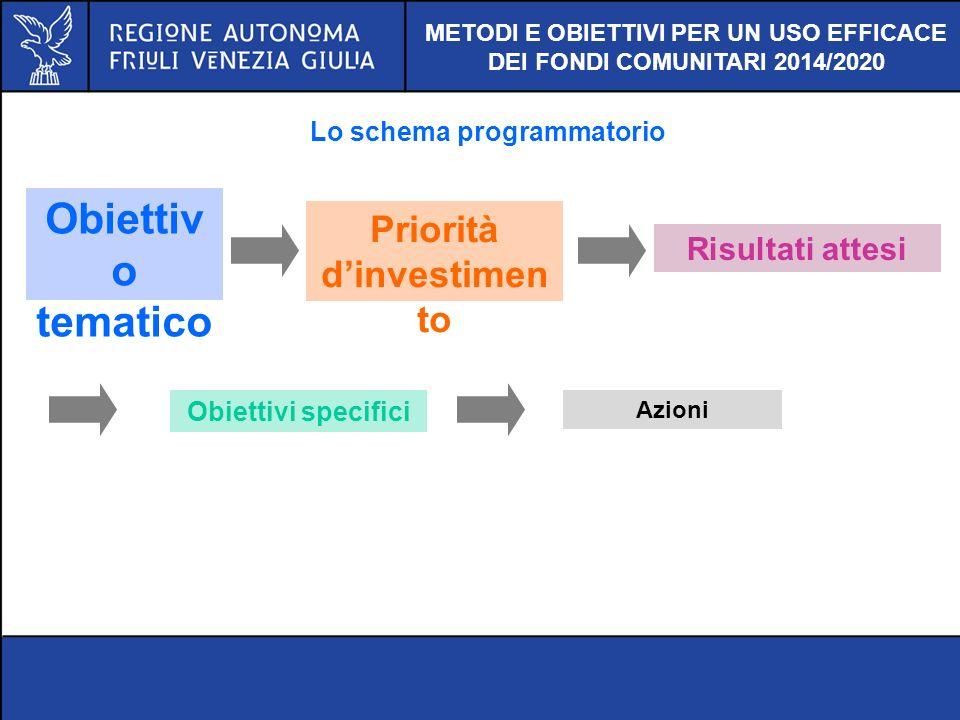 Obiettivo tematico Priorità d'investimento Risultati attesi