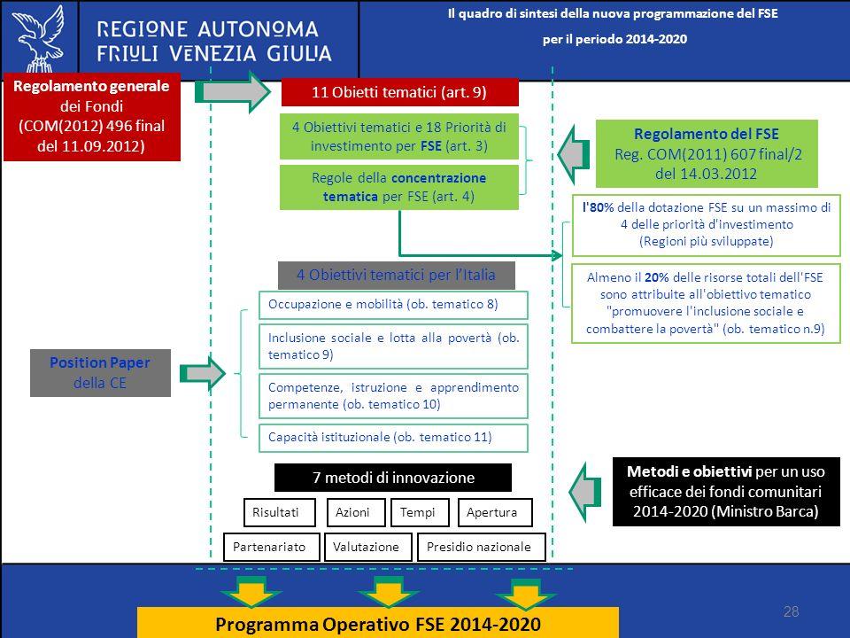 Programma Operativo FSE 2014-2020