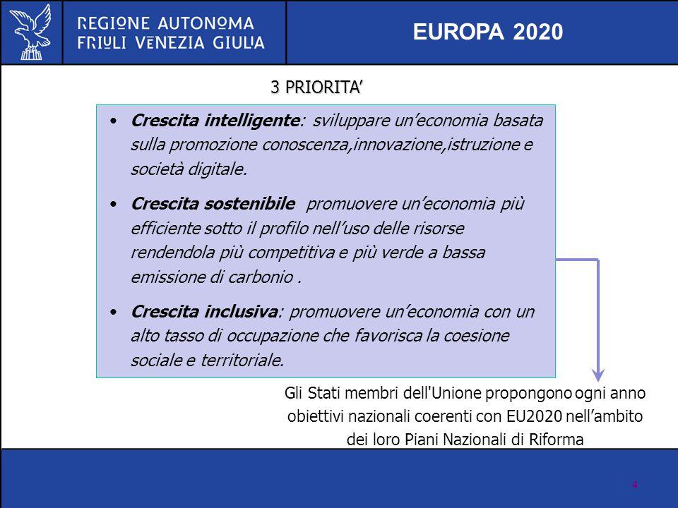 EUROPA 2020 3 PRIORITA' Crescita intelligente: sviluppare un'economia basata sulla promozione conoscenza,innovazione,istruzione e società digitale.