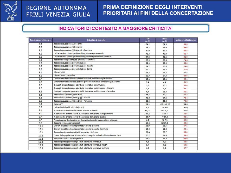 INDICATORI DI CONTESTO A MAGGIORE CRITICITA'