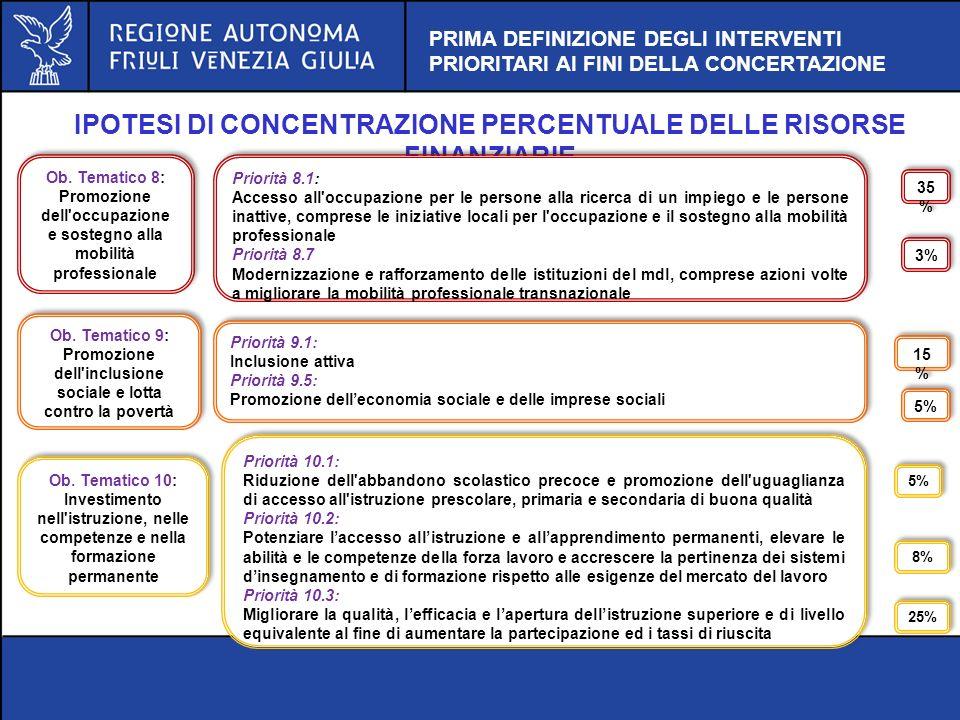 IPOTESI DI CONCENTRAZIONE PERCENTUALE DELLE RISORSE FINANZIARIE