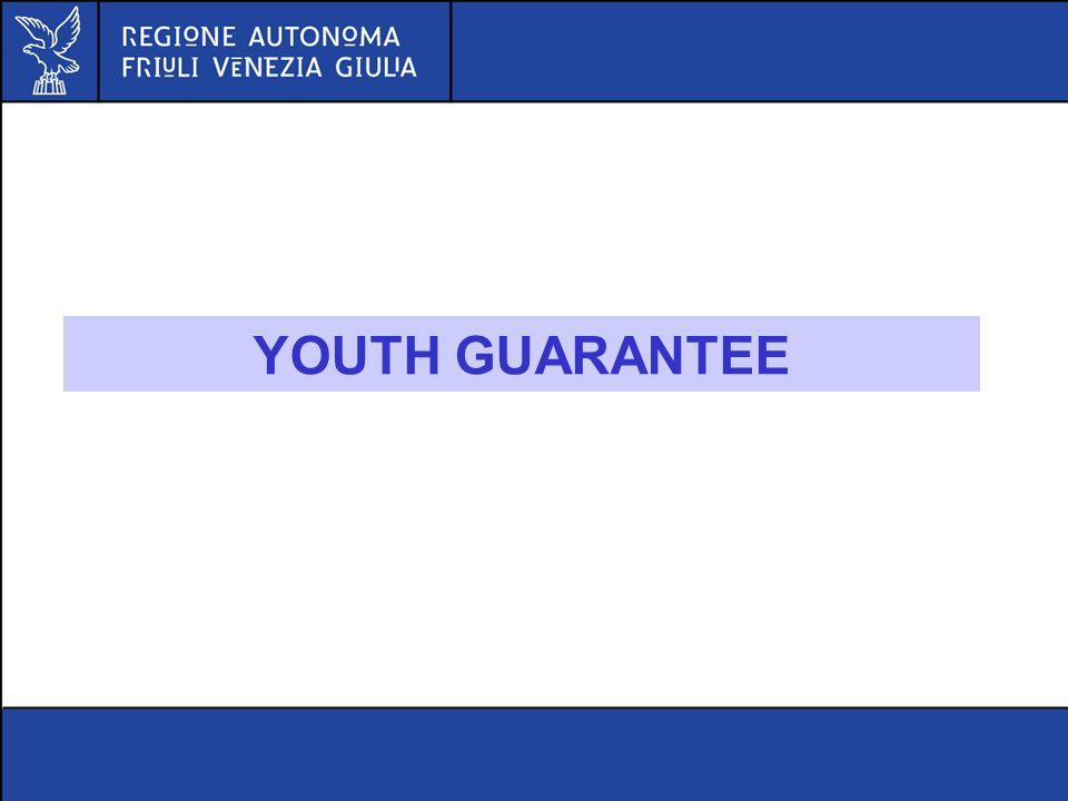 YOUTH GUARANTEE Capo I – Sviluppo competitivo delle PMI - continua 6