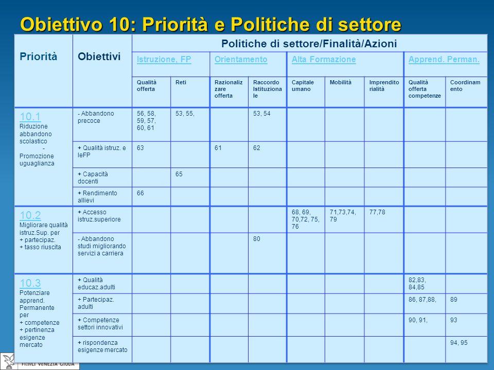 Politiche di settore/Finalità/Azioni