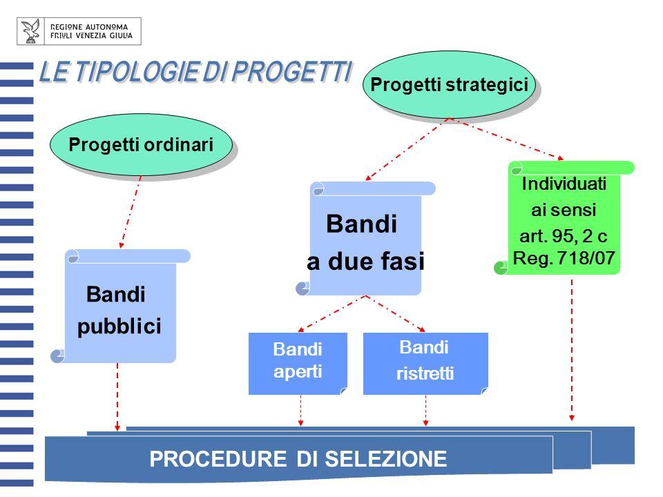 LE TIPOLOGIE DI PROGETTI PROCEDURE DI SELEZIONE