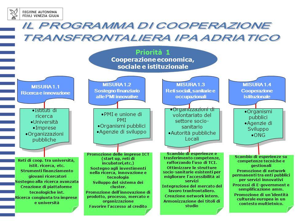 Priorità 1 IL PROGRAMMA DI COOPERAZIONE TRANSFRONTALIERA IPA ADRIATICO