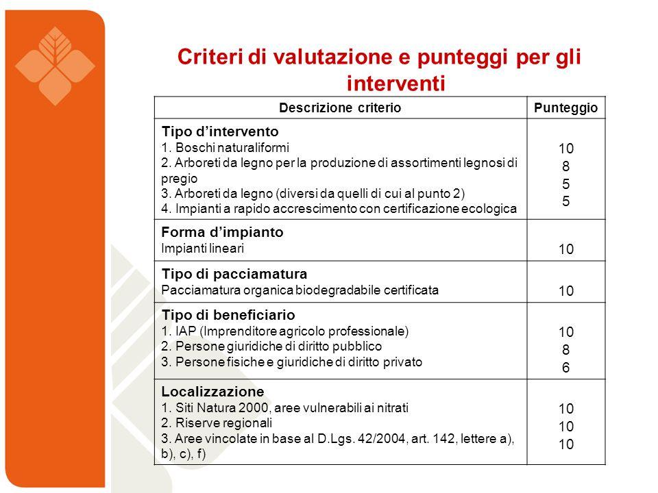 Criteri di valutazione e punteggi per gli interventi