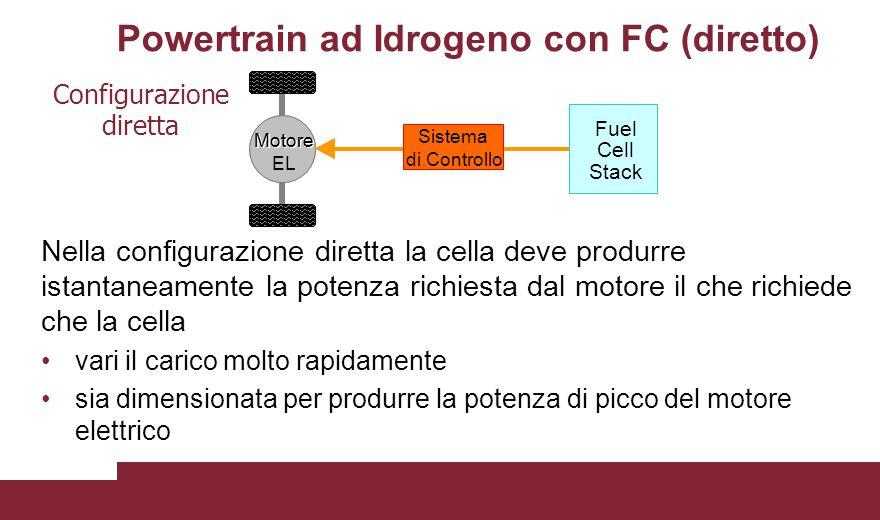 Powertrain ad Idrogeno con FC (diretto)