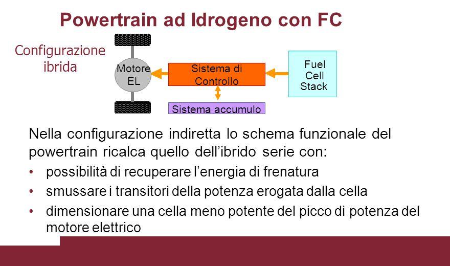Powertrain ad Idrogeno con FC