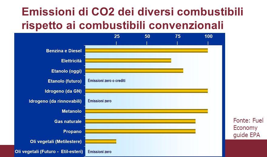 Emissioni di CO2 dei diversi combustibili rispetto ai combustibili convenzionali