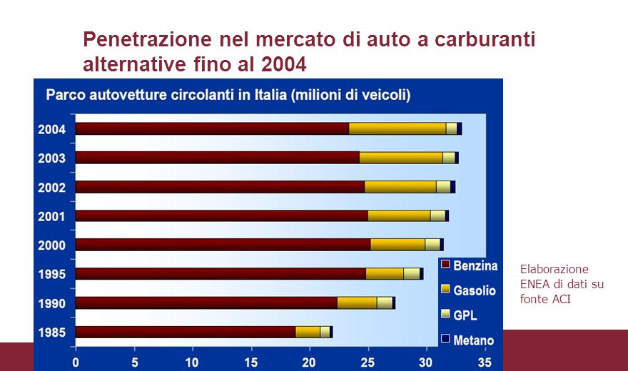Penetrazione nel mercato di auto a carburanti alternative fino al 2004