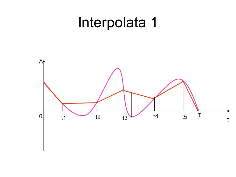 Interpolata 1 A t4 T t1 t2 t3 t5 t