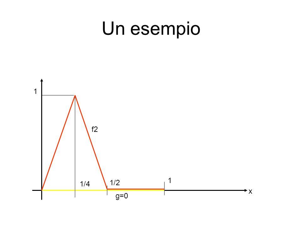 Un esempio 1 f2 1 1/4 1/2 x g=0