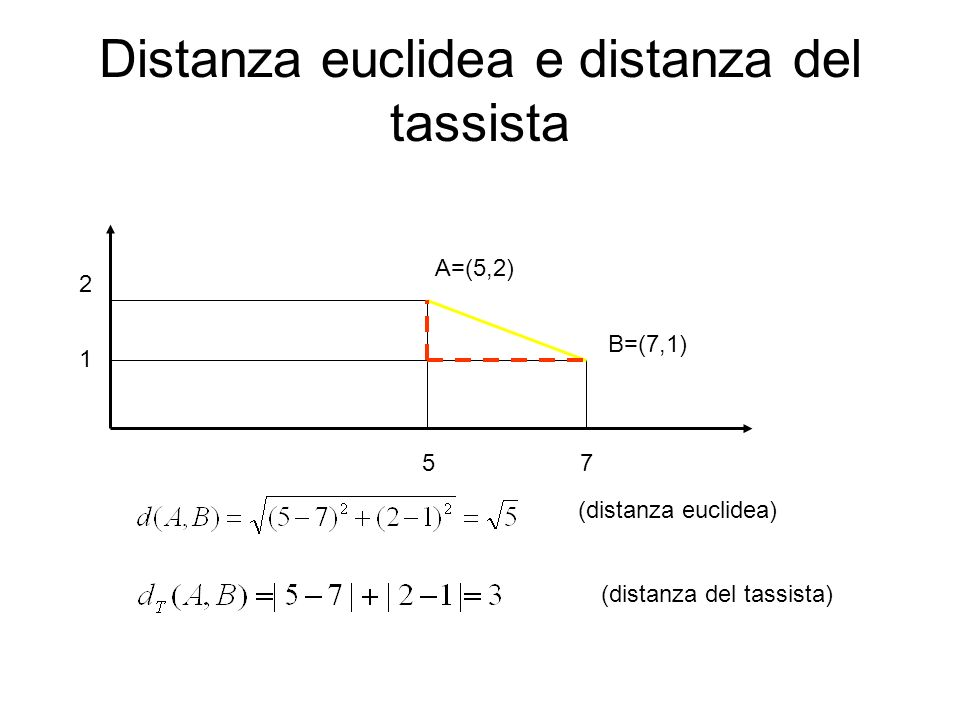 Distanza euclidea e distanza del tassista